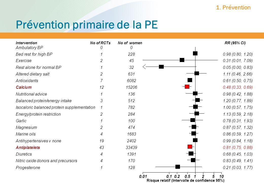 Prévention primaire de la PE 1. Prévention