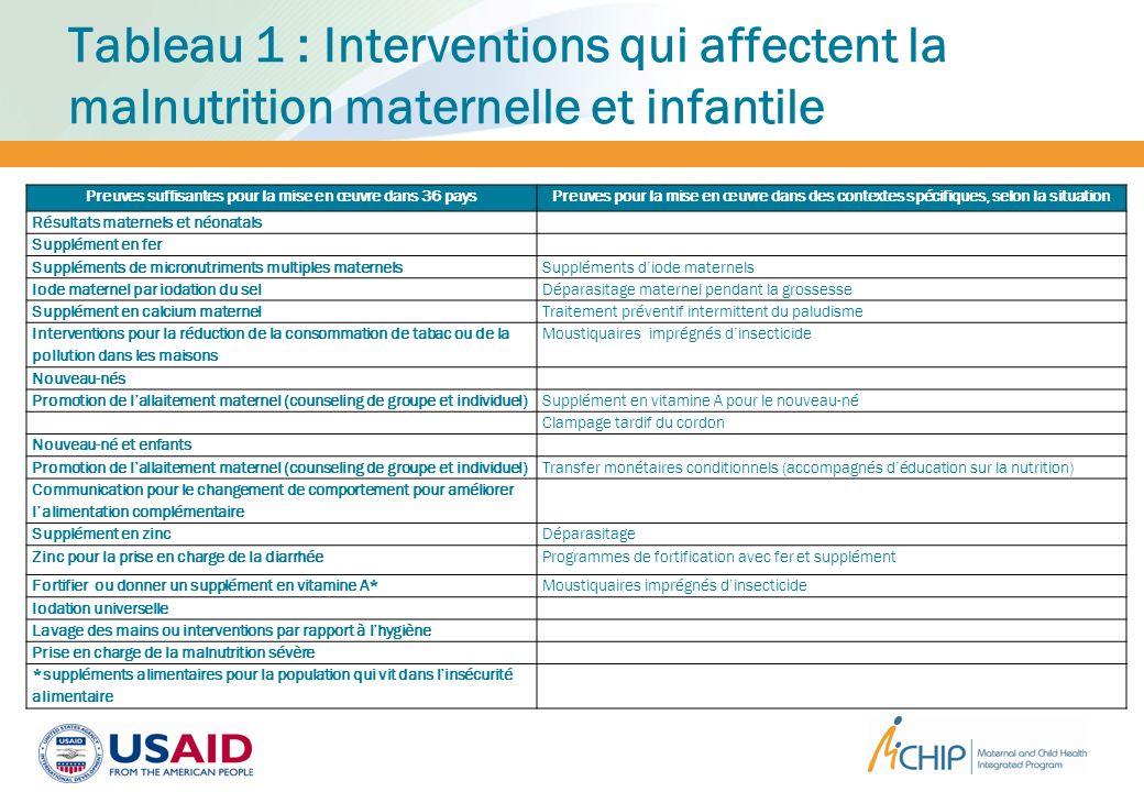 Tableau 1 : Interventions qui affectent la malnutrition maternelle et infantile Preuves suffisantes pour la mise en œuvre dans 36 paysPreuves pour la