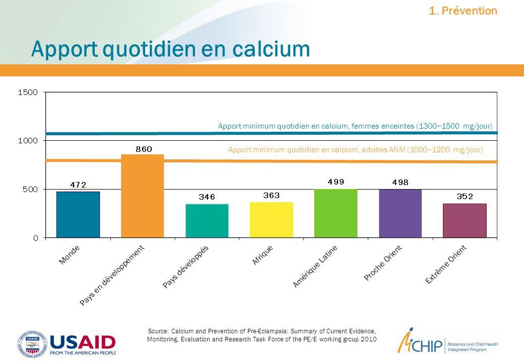 Apport quotidien en calcium Apport minimum quotidien en calcium, adultes ANM (10001200 mg/jour) Apport minimum quotidien en calcium, femmes enceintes
