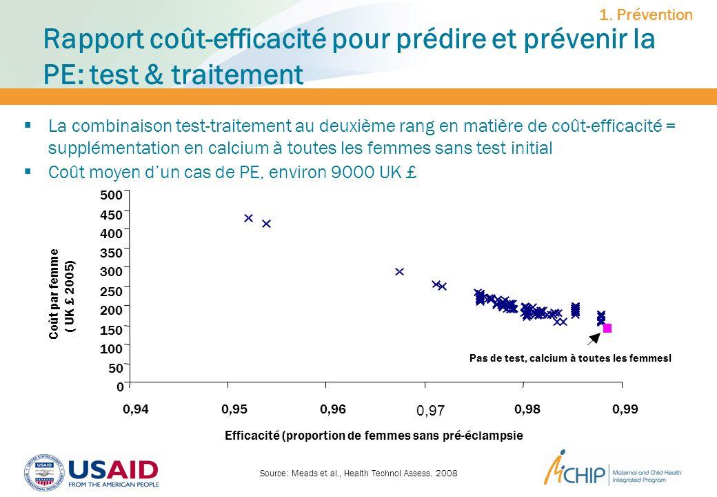 Source: Meads et al., Health Technol Assess. 2008 1. Prévention Rapport coût-efficacité pour prédire et prévenir la PE: test & traitement La combinais
