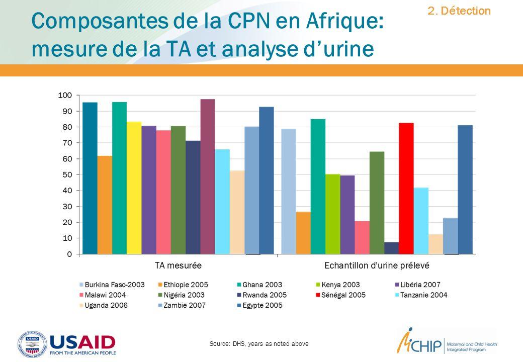 Composantes de la CPN en Afrique: mesure de la TA et analyse durine Source: DHS, years as noted above 2. Détection