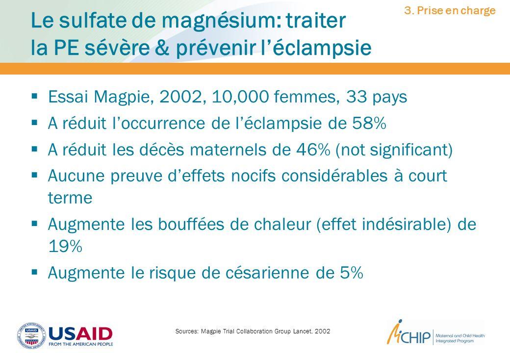 Le sulfate de magnésium: traiter la PE sévère & prévenir léclampsie Essai Magpie, 2002, 10,000 femmes, 33 pays A réduit loccurrence de léclampsie de 5