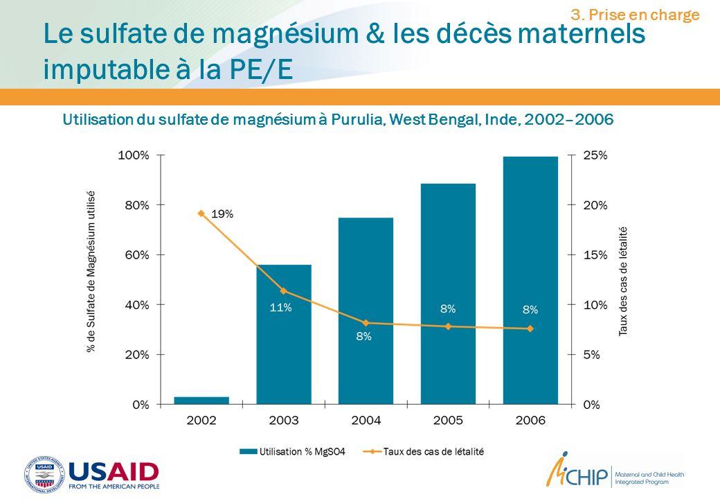 Le sulfate de magnésium & les décès maternels imputable à la PE/E Utilisation du sulfate de magnésium à Purulia, West Bengal, Inde, 2002–2006 3. Prise