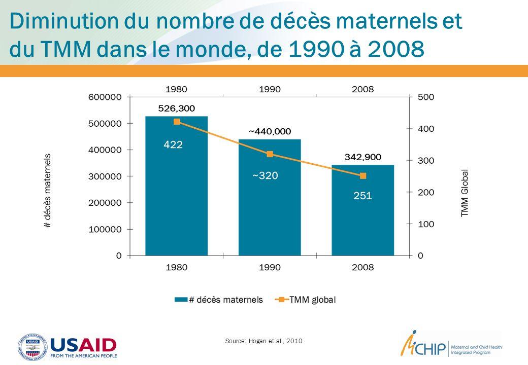 Diminution du nombre de décès maternels et du TMM dans le monde, de 1990 à 2008 Source: Hogan et al., 2010