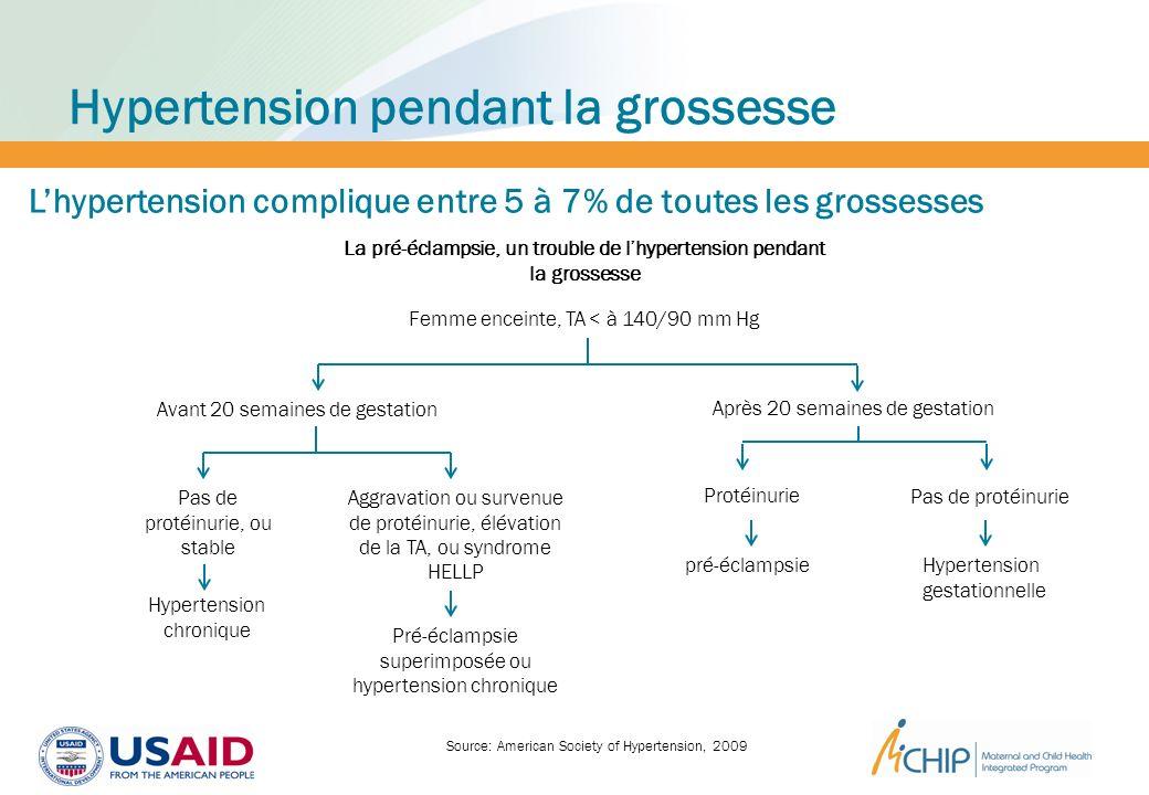 Hypertension pendant la grossesse Source: American Society of Hypertension, 2009 Lhypertension complique entre 5 à 7% de toutes les grossesses Femme e