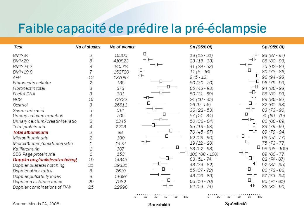Détection de la pré-éclampsie: la protéinurie Lhypertension avec protéinurie est associée à de moins bons résultats maternels et périnatals Protéinurie chez les femmes qui : Ont une TA prénatale plus élevé Accouchent tôt Nécessitent souvent un accouchement par césarienne Une forte protéinurie est un indicateur faible des complications maternelles et fœtales majeures Tests disponibles: Bandelette urinaire: rapide, simple Ebullition: non réalisable dans les sites de haut volume Esbach: prend du temps, se fait en milieu hospitalier Photo credit: Daniel Antonaccio Source: Thornton CE et al., Clin Exp Pharmacol Physiol 2010; Thangaratinam S et al., BMC Med.