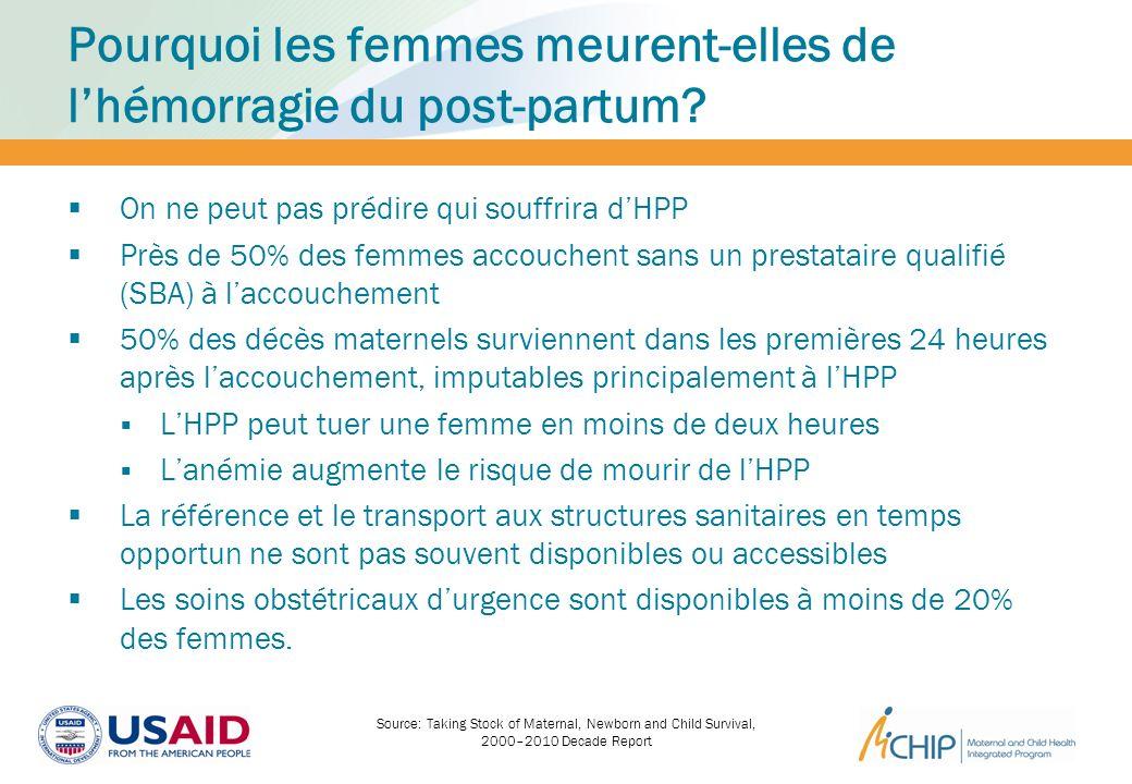 Pourquoi les femmes meurent-elles de lhémorragie du post-partum? On ne peut pas prédire qui souffrira dHPP Près de 50% des femmes accouchent sans un p