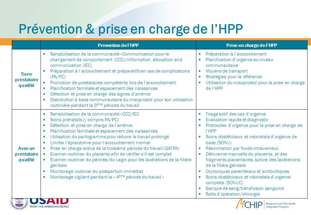 Prévention & prise en charge de lHPP Prevention de lHPPPrise en charge de lHPP Sans prestataire qualifié Sensibilisation de la communautéCommunication