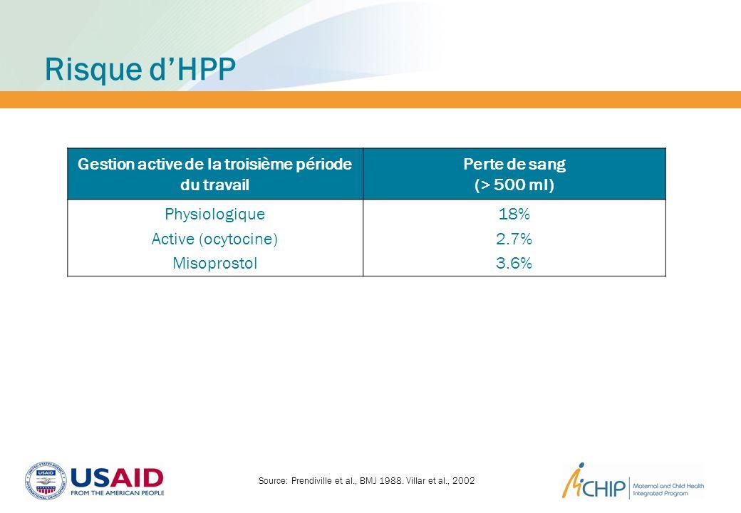 Risque dHPP Source: Prendiville et al., BMJ 1988. Villar et al., 2002 Gestion active de la troisième période du travail Perte de sang (> 500 ml) Physi
