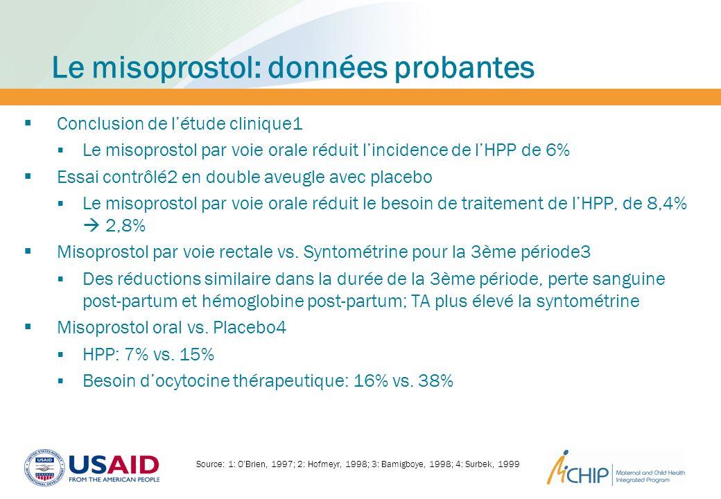 Le misoprostol: données probantes Conclusion de létude clinique1 Le misoprostol par voie orale réduit lincidence de lHPP de 6% Essai contrôlé2 en doub