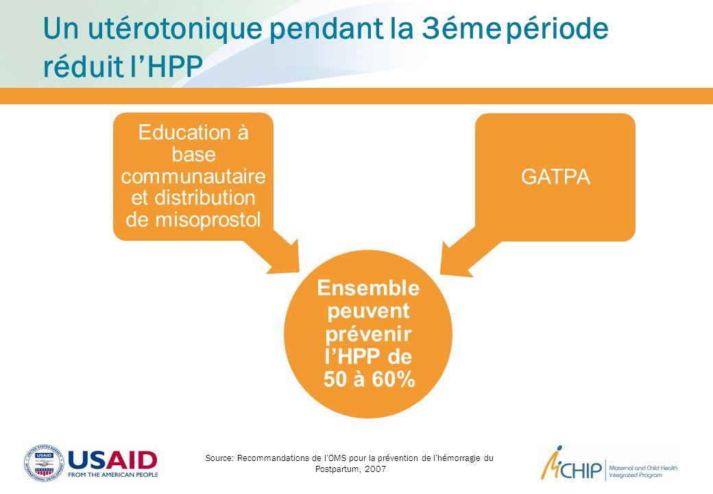 Un utérotonique pendant la 3éme période réduit lHPP Ensemble peuvent prévenir lHPP de 50 à 60% Education à base communautaire et distribution de misop