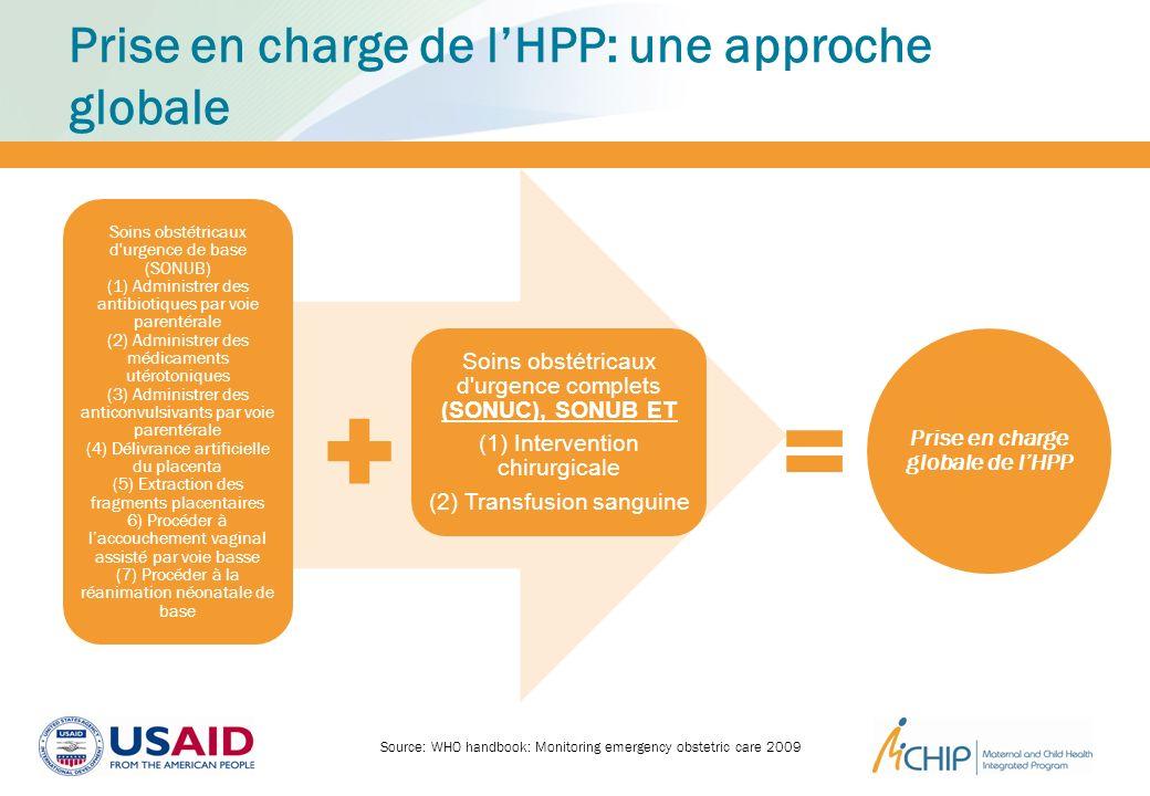 Prise en charge de lHPP: une approche globale Prise en charge globale de lHPP Soins obstétricaux d'urgence de base (SONUB) (1) Administrer des antibio