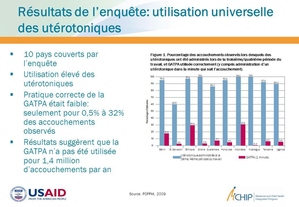 Résultats de lenquête: utilisation universelle des utérotoniques 10 pays couverts par lenquête Utilisation élevé des utérotoniques Pratique correcte d