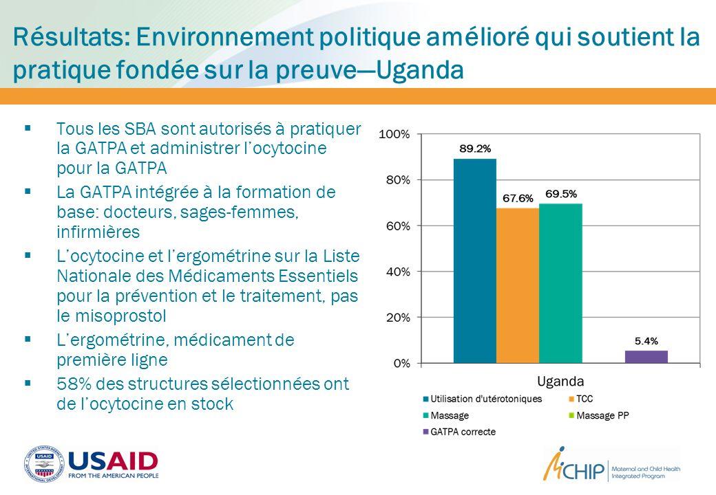 Résultats: Environnement politique amélioré qui soutient la pratique fondée sur la preuveUganda Tous les SBA sont autorisés à pratiquer la GATPA et ad