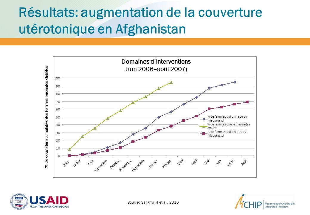 Résultats: augmentation de la couverture utérotonique en Afghanistan Source: Sanghvi H et al., 2010 Cumulative % coverage of eligible pregnant women D