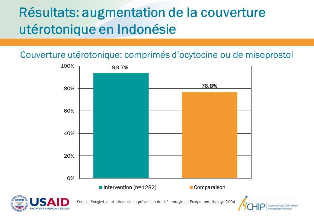 Résultats: augmentation de la couverture utérotonique en Indonésie Couverture utérotonique: comprimés docytocine ou de misoprostol Source: Sanghvi, et