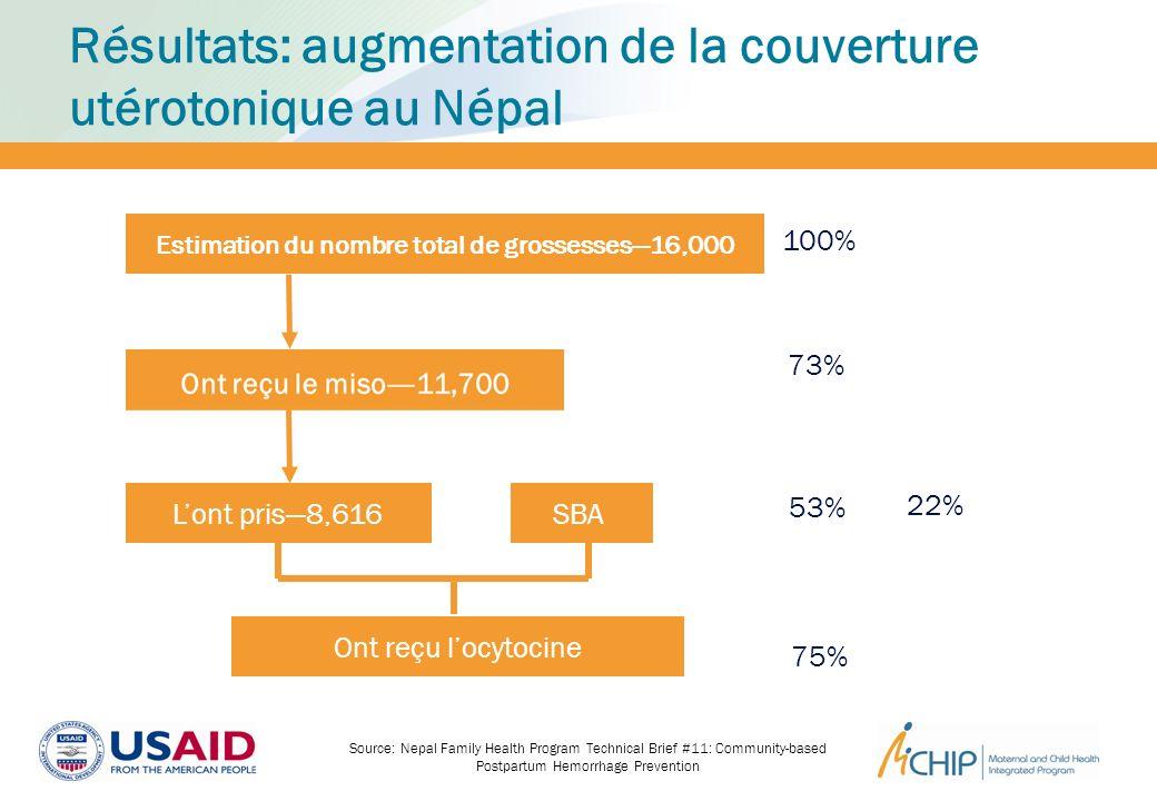 Résultats: augmentation de la couverture utérotonique au Népal 100% 73% Estimation du nombre total de grossesses16,000 Lont pris8,616 53% SBA 22% Ont