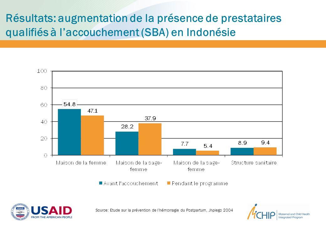 Résultats: augmentation de la présence de prestataires qualifiés à laccouchement (SBA) en Indonésie Source: Etude sur la prévention de lhémorragie du