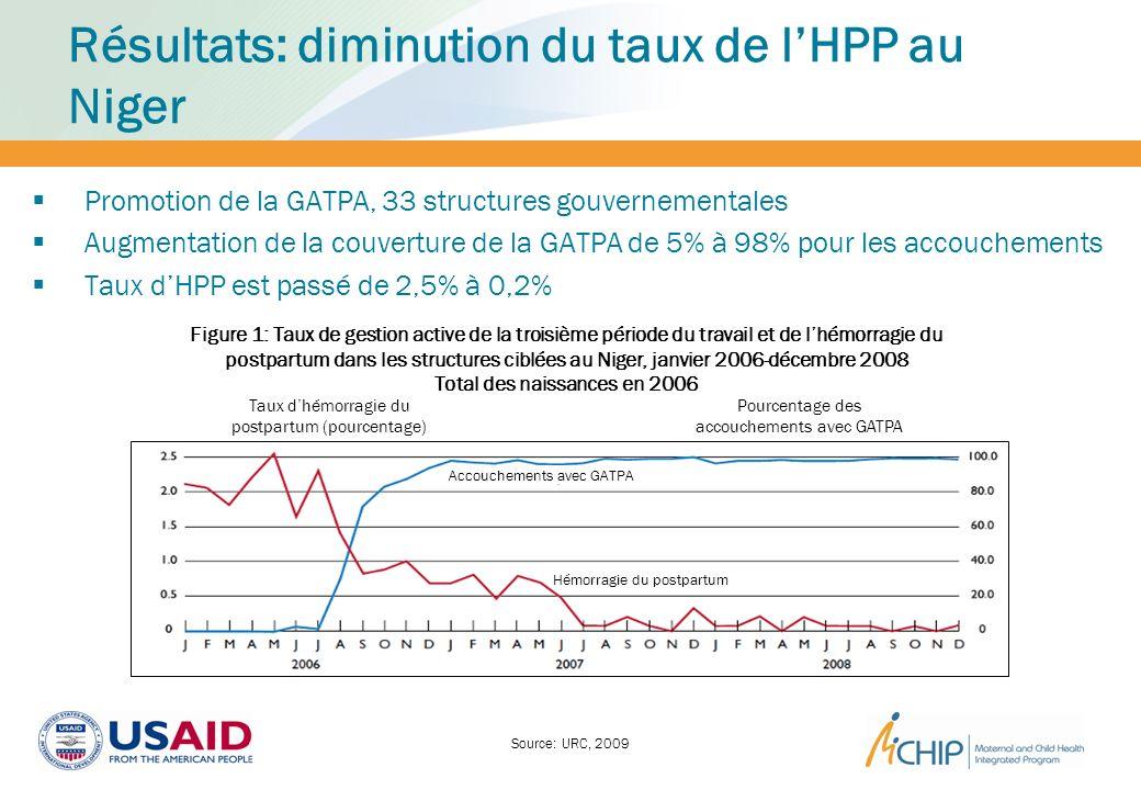 Résultats: diminution du taux de lHPP au Niger Promotion de la GATPA, 33 structures gouvernementales Augmentation de la couverture de la GATPA de 5% à