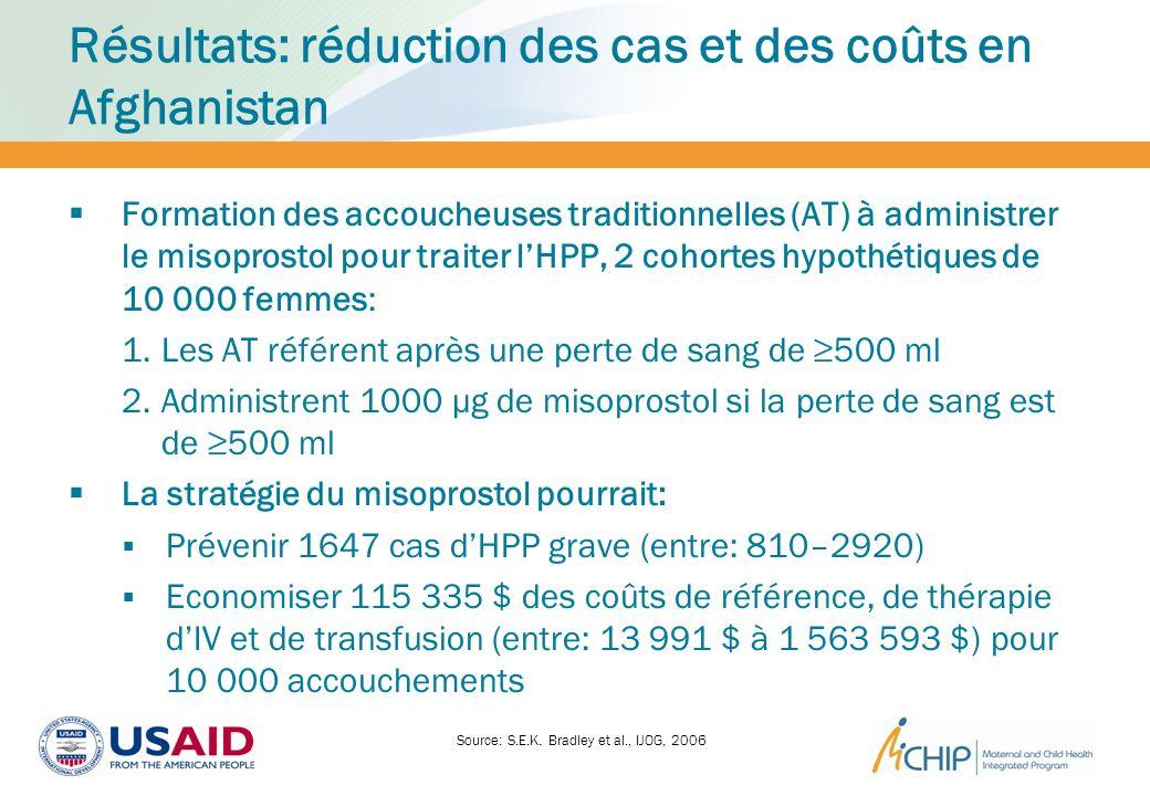 Résultats: réduction des cas et des coûts en Afghanistan Formation des accoucheuses traditionnelles (AT) à administrer le misoprostol pour traiter lHP