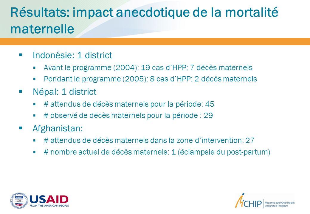 Résultats: impact anecdotique de la mortalité maternelle Indonésie: 1 district Avant le programme (2004): 19 cas dHPP; 7 décès maternels Pendant le pr