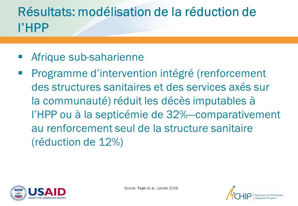 Résultats: modélisation de la réduction de lHPP Afrique sub-saharienne Programme dintervention intégré (renforcement des structures sanitaires et des