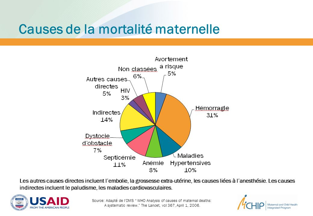 Les autres causes directes incluent lembolie, la grossesse extra-utérine, les causes liées à lanesthésie. Les causes indirectes incluent le paludisme,