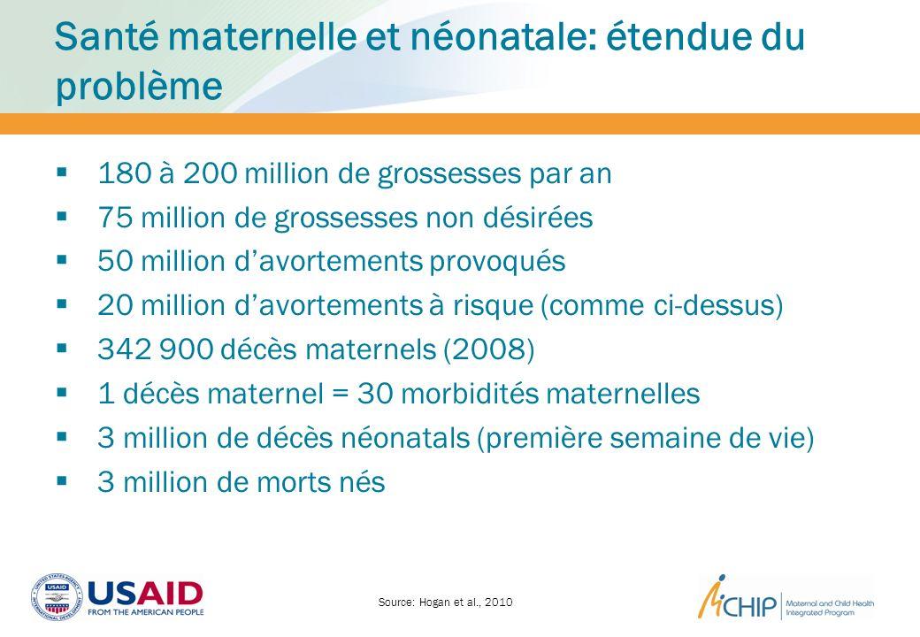 Santé maternelle et néonatale: étendue du problème 180 à 200 million de grossesses par an 75 million de grossesses non désirées 50 million davortement