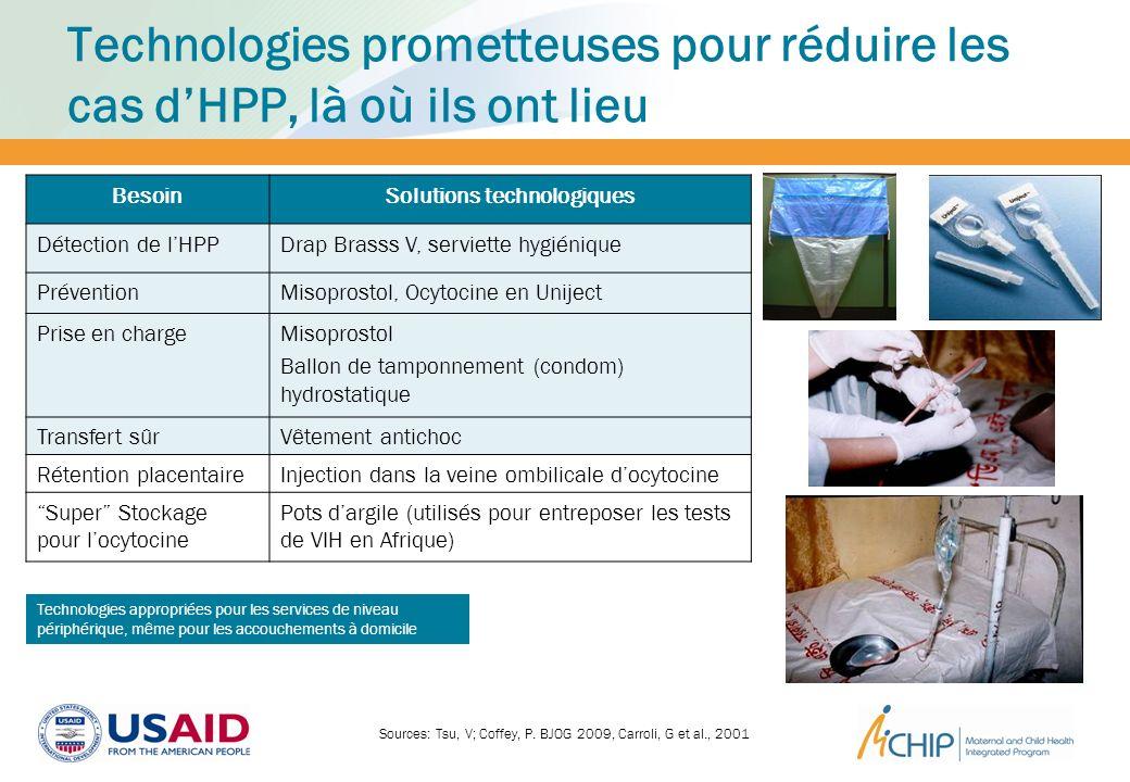 Technologies prometteuses pour réduire les cas dHPP, là où ils ont lieu BesoinSolutions technologiques Détection de lHPPDrap Brasss V, serviette hygié
