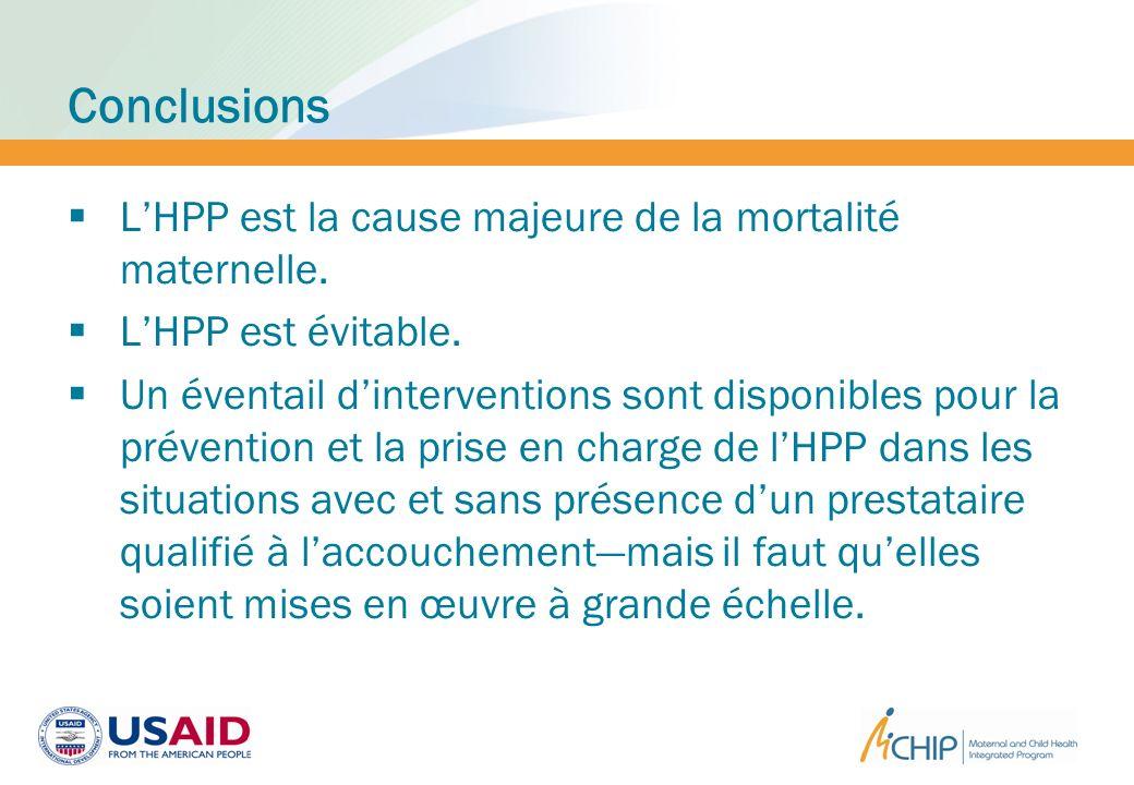Conclusions LHPP est la cause majeure de la mortalité maternelle. LHPP est évitable. Un éventail dinterventions sont disponibles pour la prévention et