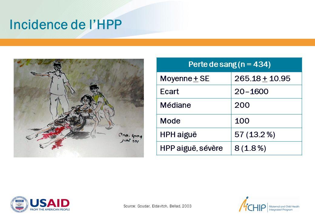 Incidence de lHPP Perte de sang (n = 434) Moyenne + SE265.18 + 10.95 Ecart20–1600 Médiane200 Mode100 HPH aiguë57 (13.2 %) HPP aiguë, sévère8 (1.8 %) S