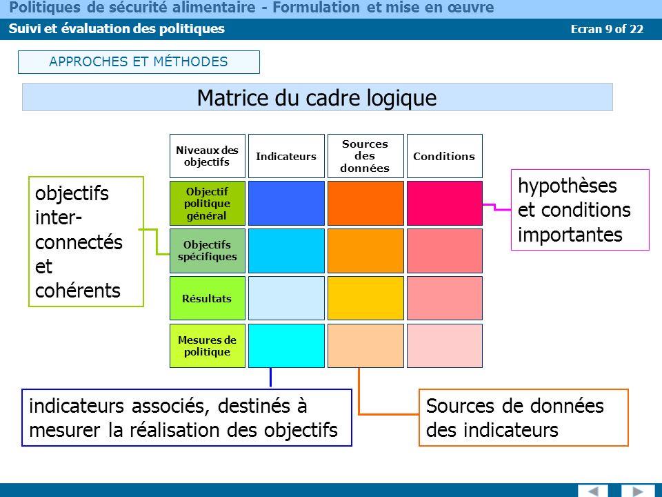 Ecran 9 of 22 Politiques de sécurité alimentaire - Formulation et mise en œuvre Suivi et évaluation des politiques Matrice du cadre logique objectifs