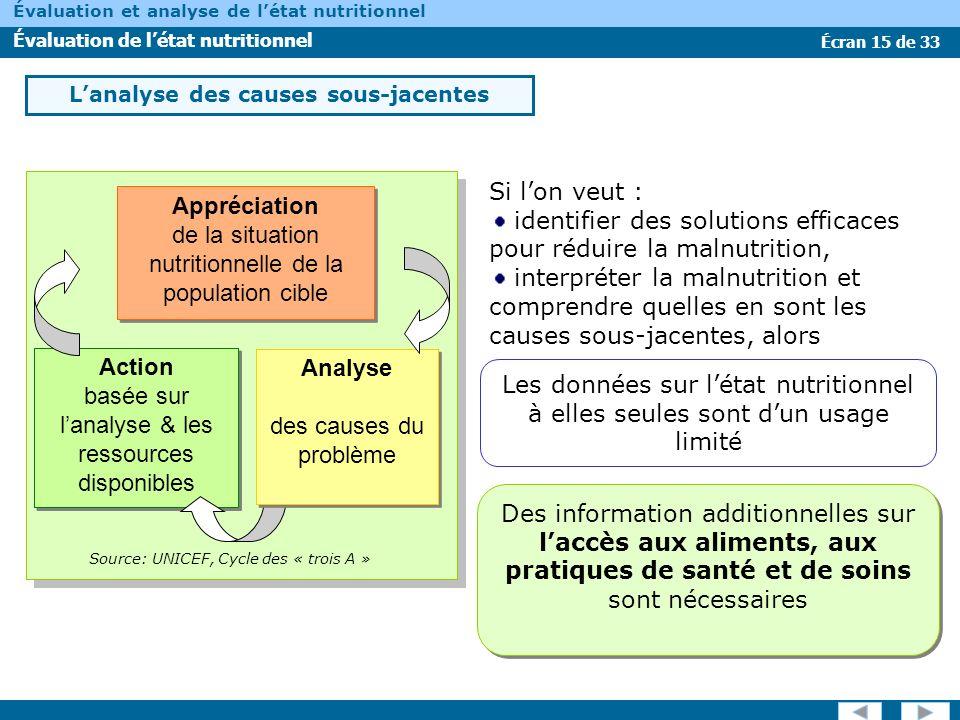 Écran 15 de 33 Évaluation et analyse de létat nutritionnel Évaluation de létat nutritionnel Lanalyse des causes sous-jacentes Si lon veut : identifier