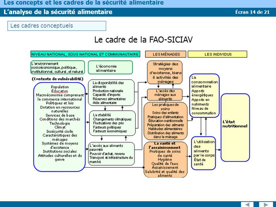 Écran 14 de 21 Les concepts et les cadres de la sécurité alimentaire Lanalyse de la sécurité alimentaire Le cadre de la FAO-SICIAV Les cadres conceptu