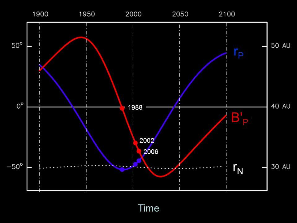 Time rPrP B P rNrN 1988 2002 2006