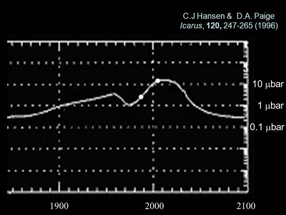 C.J Hansen & D.A. Paige Icarus, 120, 247-265 (1996) 190020002100 10 bar 1 bar 0.1 bar