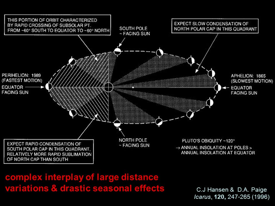 C.J Hansen & D.A. Paige Icarus, 120, 247-265 (1996) complex interplay of large distance variations & drastic seasonal effects