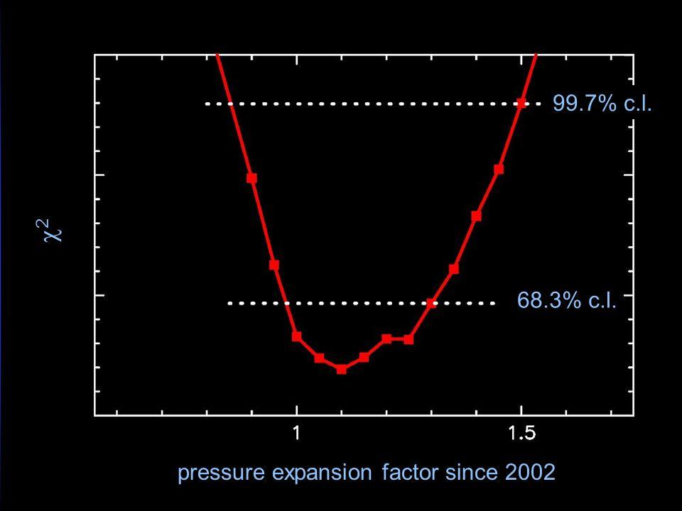 pressure expansion factor since 2002 68.3% c.l. 99.7% c.l. 2