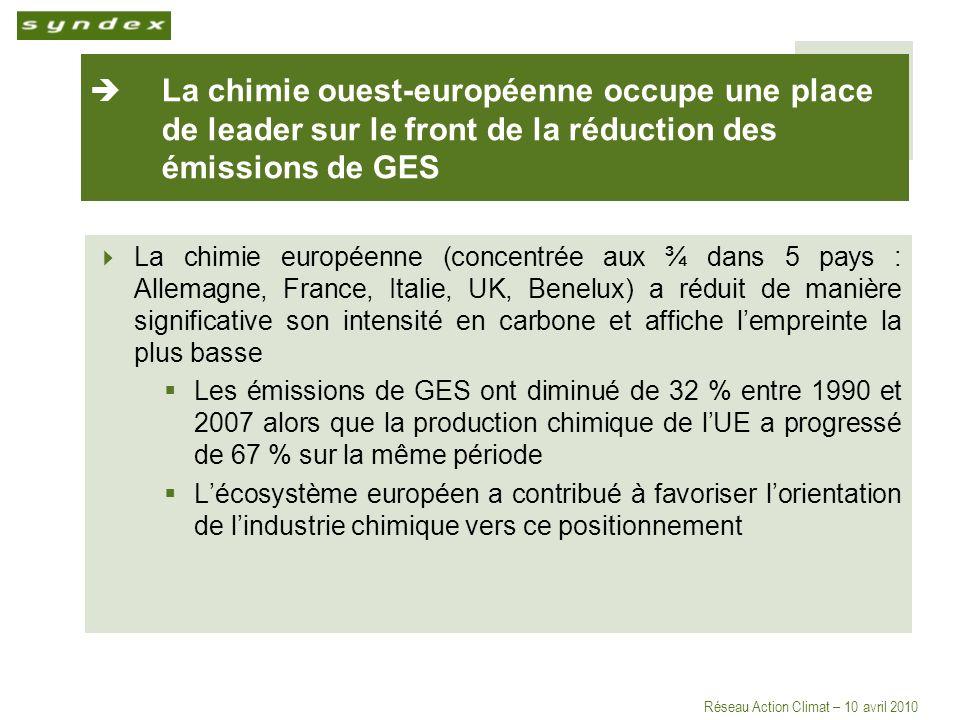 Réseau Action Climat – 10 avril 2010 La chimie ouest-européenne occupe une place de leader sur le front de la réduction des émissions de GES La chimie européenne (concentrée aux ¾ dans 5 pays : Allemagne, France, Italie, UK, Benelux) a réduit de manière significative son intensité en carbone et affiche lempreinte la plus basse Les émissions de GES ont diminué de 32 % entre 1990 et 2007 alors que la production chimique de lUE a progressé de 67 % sur la même période Lécosystème européen a contribué à favoriser lorientation de lindustrie chimique vers ce positionnement