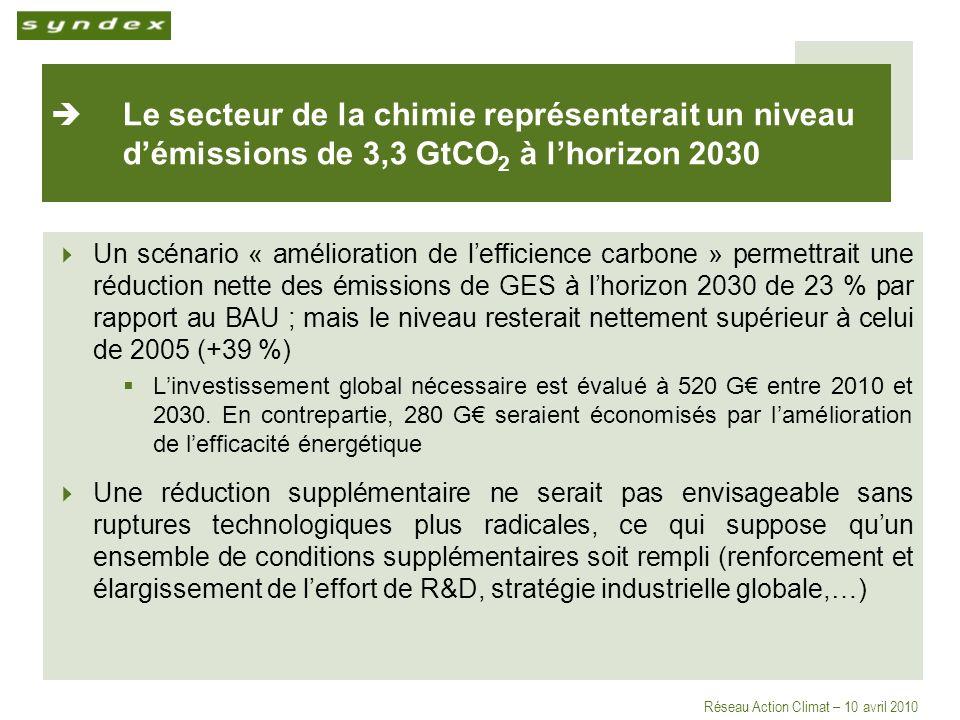 Réseau Action Climat – 10 avril 2010 Le secteur de la chimie représenterait un niveau démissions de 3,3 GtCO 2 à lhorizon 2030 Un scénario « amélioration de lefficience carbone » permettrait une réduction nette des émissions de GES à lhorizon 2030 de 23 % par rapport au BAU ; mais le niveau resterait nettement supérieur à celui de 2005 (+39 %) Linvestissement global nécessaire est évalué à 520 G entre 2010 et 2030.