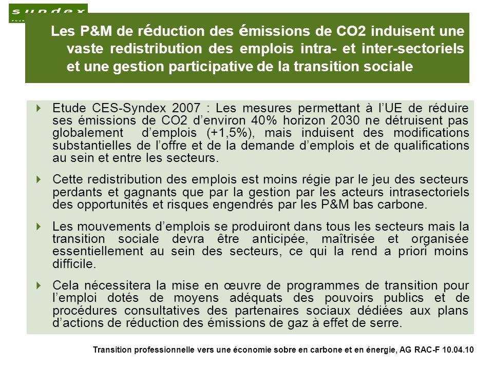 Transition professionnelle vers une économie sobre en carbone et en énergie, AG RAC-F 10.04.10 3 Les P&M de r é duction des é missions de CO2 induisent une vaste redistribution des emplois intra- et inter-sectoriels et une gestion participative de la transition sociale Etude CES-Syndex 2007 : Les mesures permettant à lUE de réduire ses émissions de CO2 denviron 40% horizon 2030 ne détruisent pas globalement demplois (+1,5%), mais induisent des modifications substantielles de loffre et de la demande demplois et de qualifications au sein et entre les secteurs.