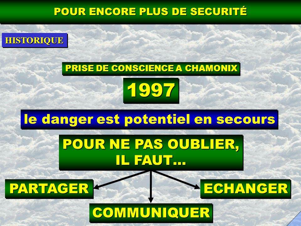 IL EST DANS LINTERET COLLECTIF ON DOIT PERENISER LECHANGE ET CE DE MANIERE CONTINUE ACTUELLEMENT EN PLEIN ESSOR EN FRANCE 1997 à 2002 = 31 CAS RECENSES 2002 = 7 CAS RECENSES CHARGE DE RETRANSMETTRE LEXPERIENCE DE MANIERE INTERNE (FRANCE) ET EXTERNE (INTERNATIONALISATION) POUR ENCORE PLUS DE SECURITÉ ESPRITESPRITHISTORIQUEHISTORIQUE FAIRE SAVOIR BUTBUT