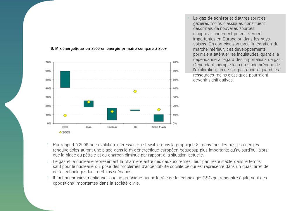 Par rapport à 2009 une évolution intéressante est visible dans la graphique 8 : dans tous les cas les énergies renouvelables auront une place dans le