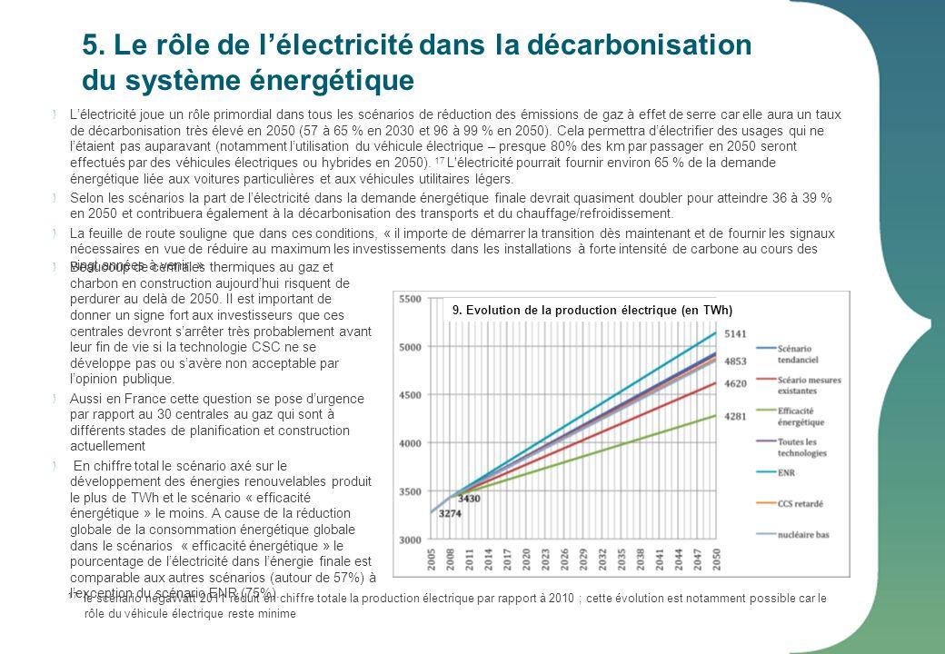 5. Le rôle de lélectricité dans la décarbonisation du système énergétique Lélectricité joue un rôle primordial dans tous les scénarios de réduction de