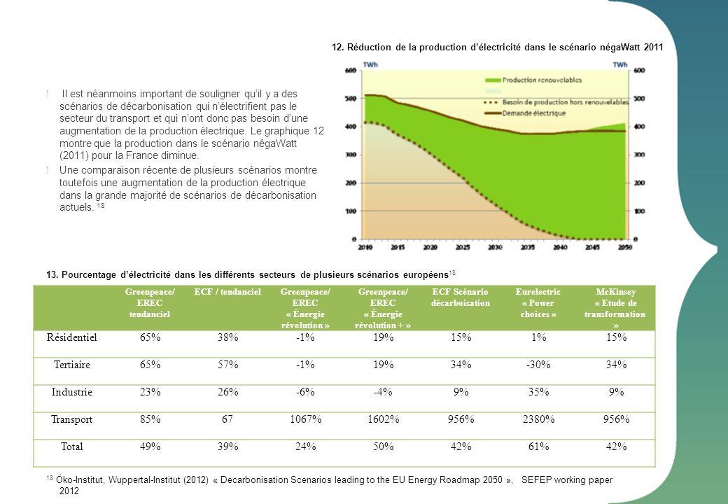 Il est néanmoins important de souligner quil y a des scénarios de décarbonisation qui nélectrifient pas le secteur du transport et qui nont donc pas b