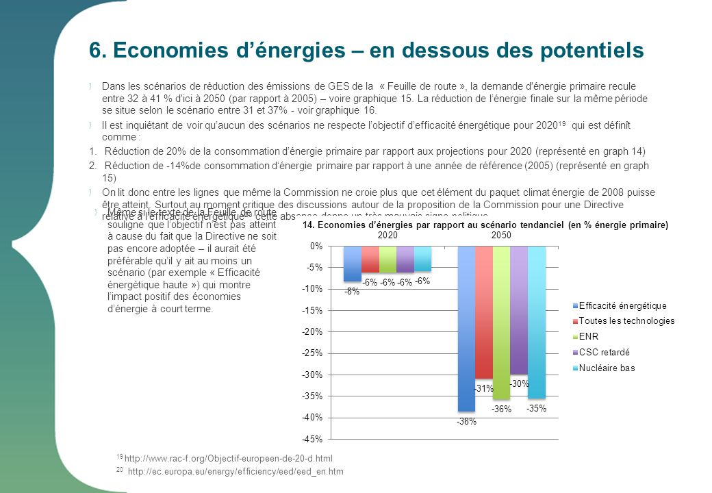 6. Economies dénergies – en dessous des potentiels Dans les scénarios de réduction des émissions de GES de la « Feuille de route », la demande d'énerg