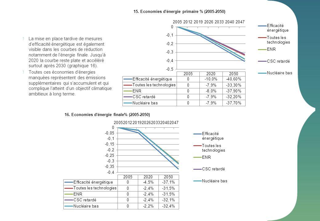 15. Economies d'énergie primaire % (2005-2050) 16. Economies d'énergie finale% (2005-2050) La mise en place tardive de mesures defficacité énergétique