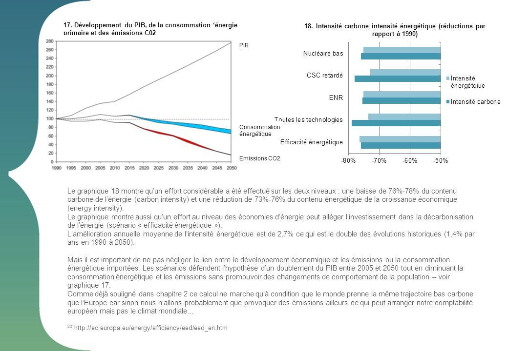 17. Développement du PIB, de la consommation énergie primaire et des émissions C02 Le graphique 18 montre quun effort considérable a été effectué sur