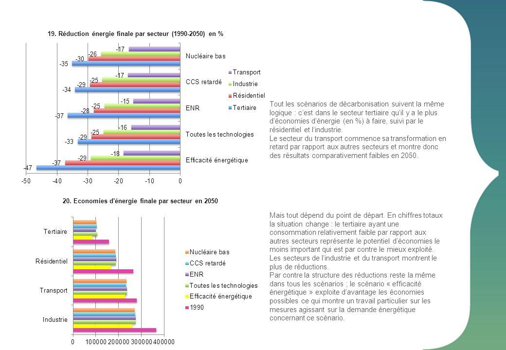 19. Réduction énergie finale par secteur (1990-2050) en % Tout les scénarios de décarbonisation suivent la même logique : cest dans le secteur tertiai
