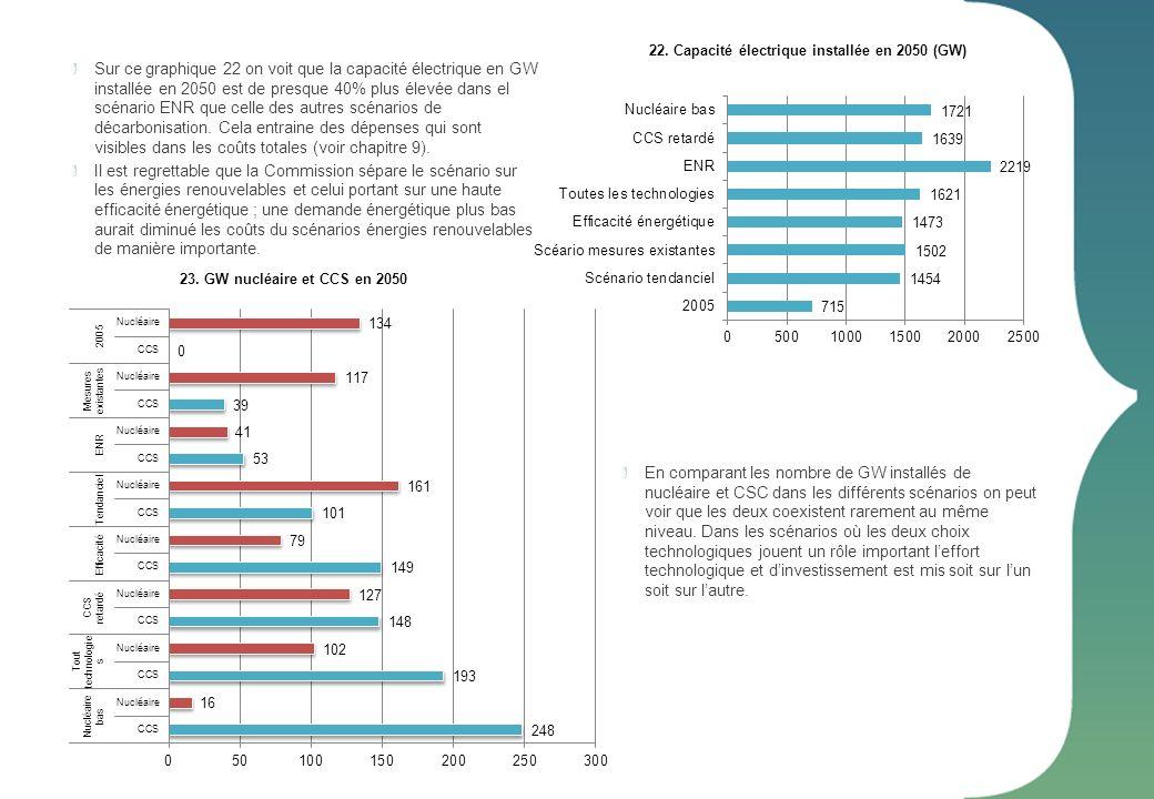 Sur ce graphique 22 on voit que la capacité électrique en GW installée en 2050 est de presque 40% plus élevée dans el scénario ENR que celle des autre